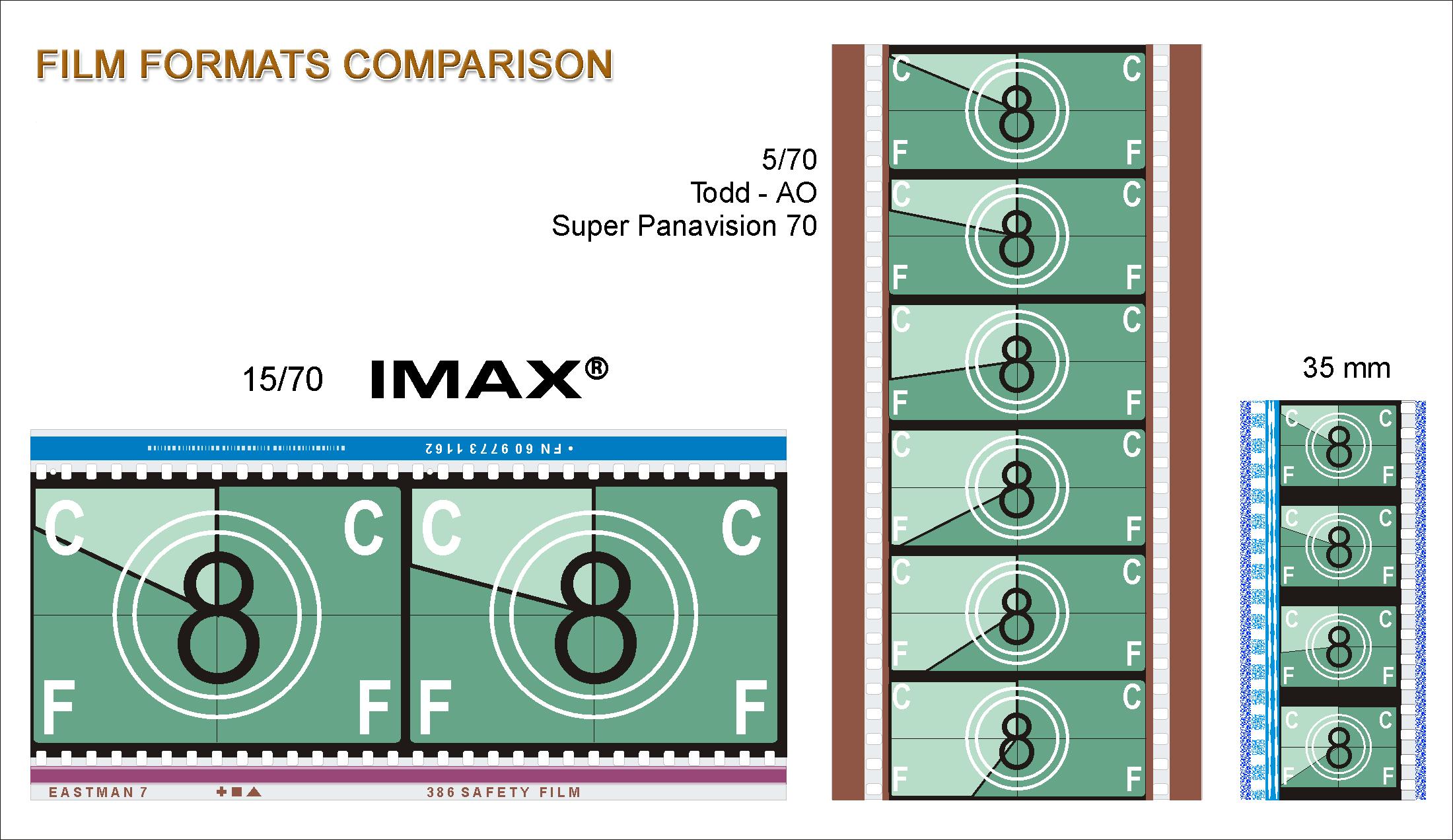 IMAXの仕組み