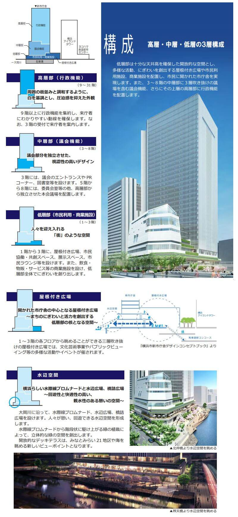 横浜新市庁舎の建物概要