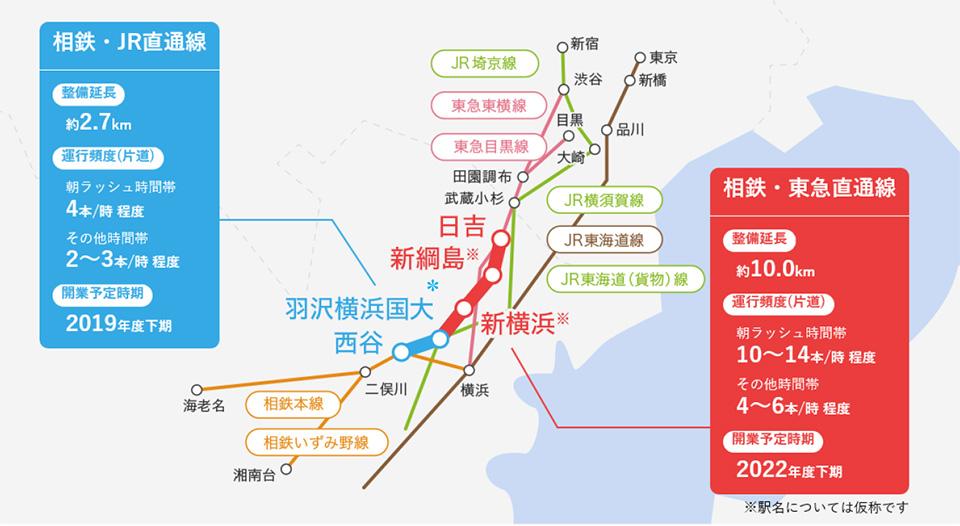 相鉄線西谷駅から東横線日吉駅までの「相鉄新横浜線」と「東急新横浜線」のイメージマップ