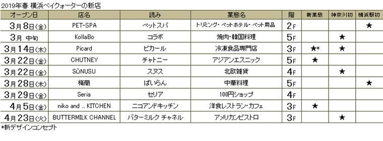 横浜ベイクォーター 2019年春のNEW SHOP(2019年2月5日現在の予定)