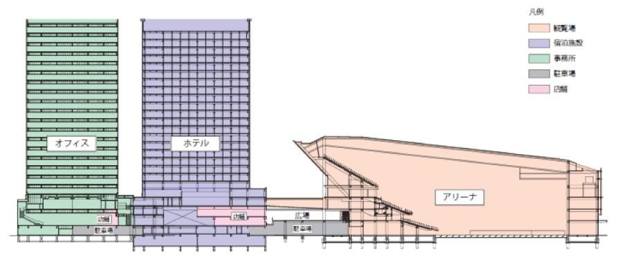 マリノスタウン跡地に建設予定のKアリーナプロジェクトイメージ図