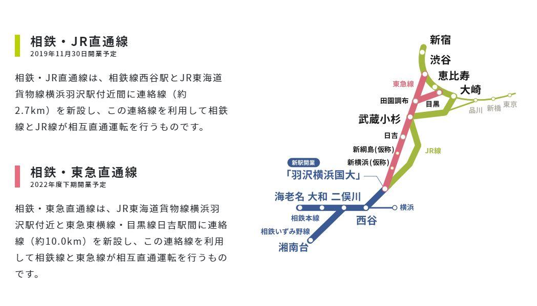 「相鉄・JR直通線、相鉄・東急直通線」(神奈川東部方面線)