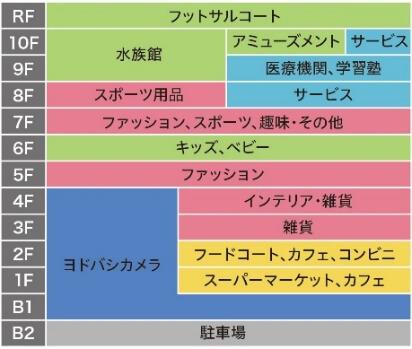 川崎ルフロンの大規模リニューアルのフロア構成表