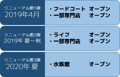 川崎ルフロンの大規模リニューアルスケジュール表