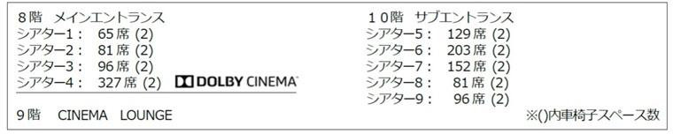 横浜駅にできるJR横浜タワーの映画館T・JOY横浜のスクリーン構成