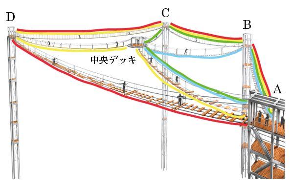 さがみ湖プレジャーフォレストに誕生した吊り橋型アトラクションの風天(ふうてん)のコース