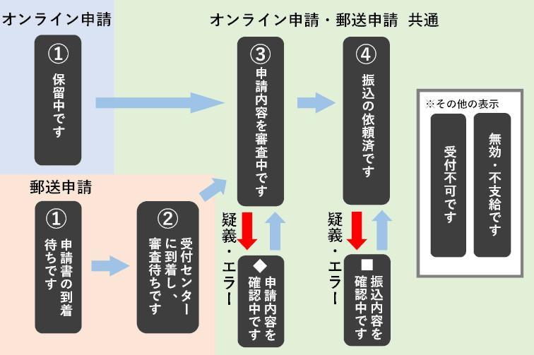 万 いつ 給付 円 市 横浜 10